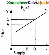 Tamil Nadu 11th Economics Model Question Paper 4 English Medium img 12