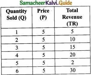 Tamil Nadu 11th Economics Model Question Paper 4 English Medium img 4