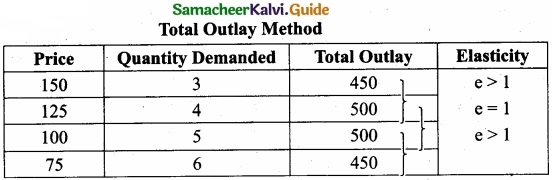 Tamil Nadu 11th Economics Model Question Paper 5 English Medium img 10