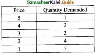 Tamil Nadu 11th Economics Model Question Paper 5 English Medium img 3