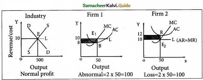 Tamil Nadu 11th Economics Model Question Paper 5 English Medium img 5