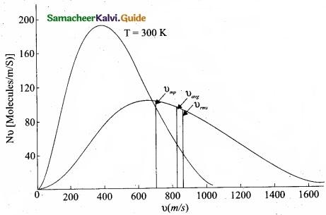 Tamil Nadu 11th Physics Model Question Paper 2 English Medium img 17