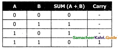 Samacheer Kalvi 11th Computer Science Guide Chapter 2 Number Systems 31