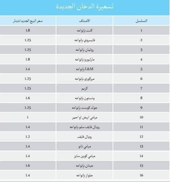 اسعار الدخان في الاردن 2019 سما الأردن الإخباري