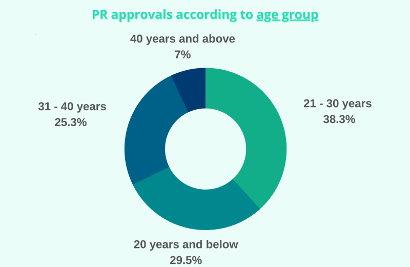Singapore PR Criteria and Age Group