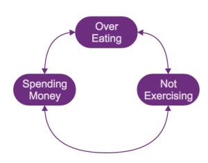 over eating, not exercising, spending money