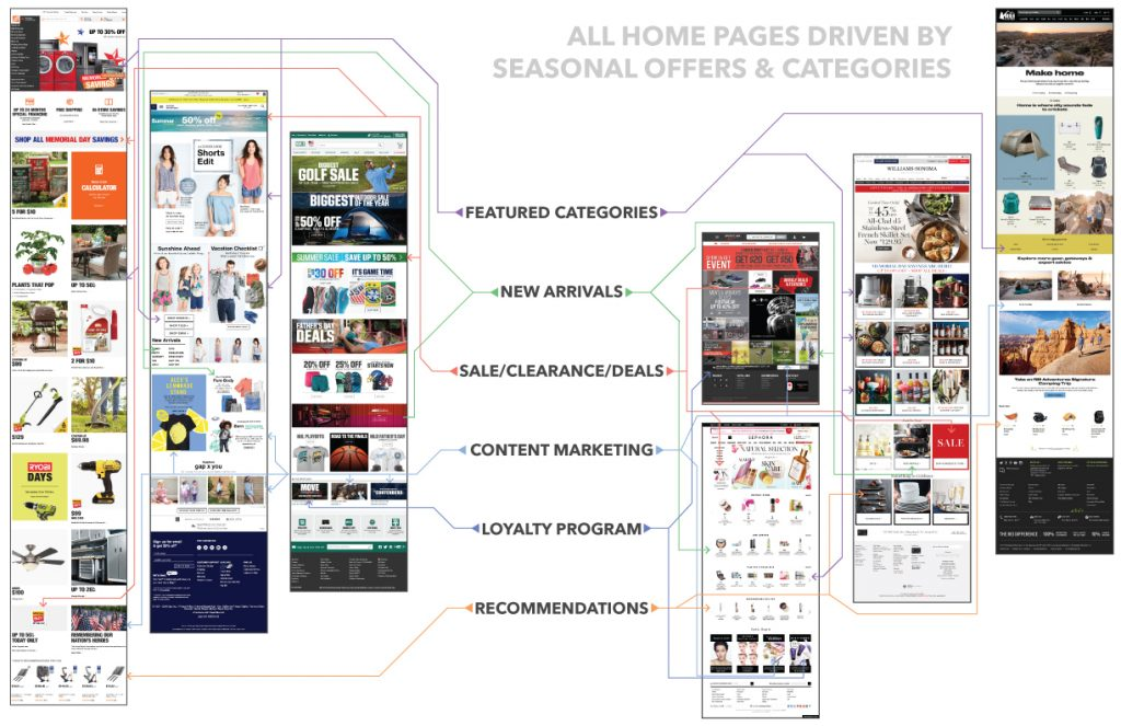 Home page content analysis