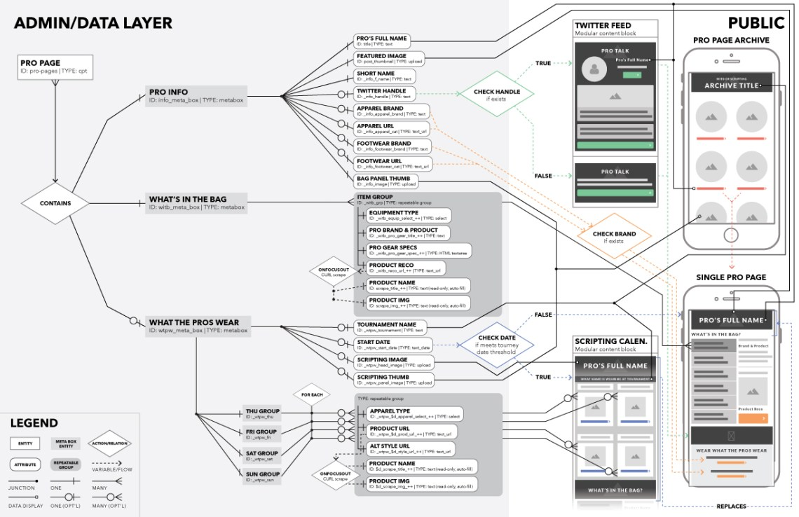 Data Model with UX Wireframes
