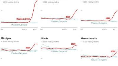 अमेरिकामा मात्रै कोरोनाबाट मृत्यु हुनेको संख्या ६१ हजार नाघेको छ,…