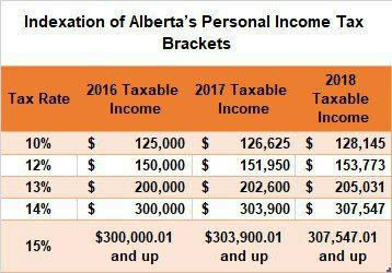 Alberta Personal Tax Brackets and tax rates 2016-2018