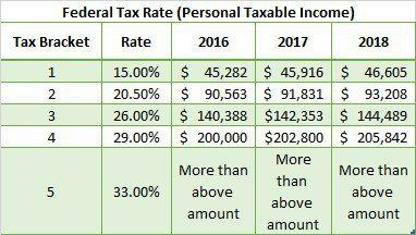 Tax Rates in Canada