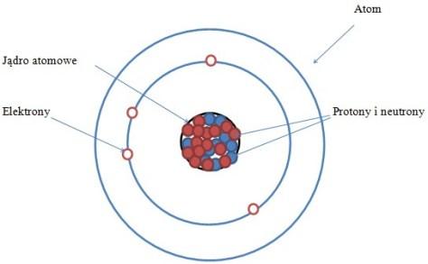 Znalezione obrazy dla zapytania budowa atomu