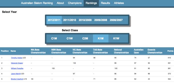 Slalom Rankings
