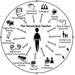 a diagram for the networked teacher showing various ways a teacher is connected such as via blogs and wikis