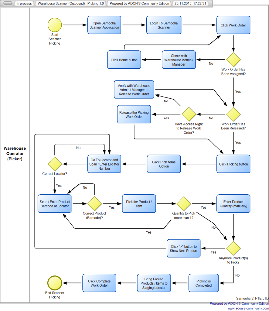 Process Warehouse Flow Chart