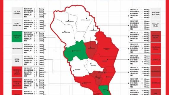 Sembilan Kecamatan di Kotim Masuk Zona Merah Covid-19