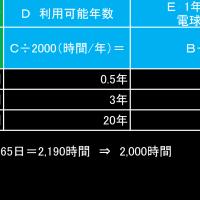 LED電球に変えたら、電気代は安くなる?