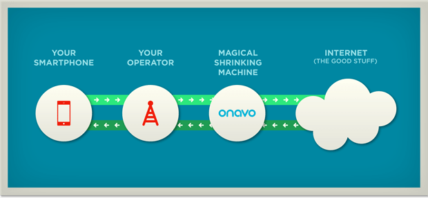 arbing_onavo_extend_save_money