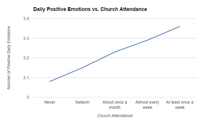happiness vs religion