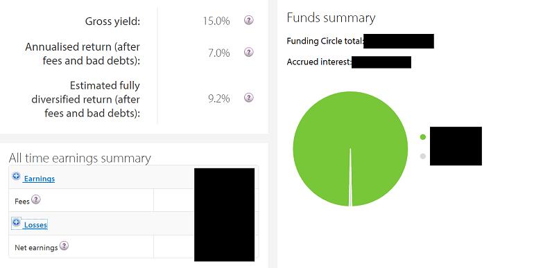 funding-circle-average-anualised