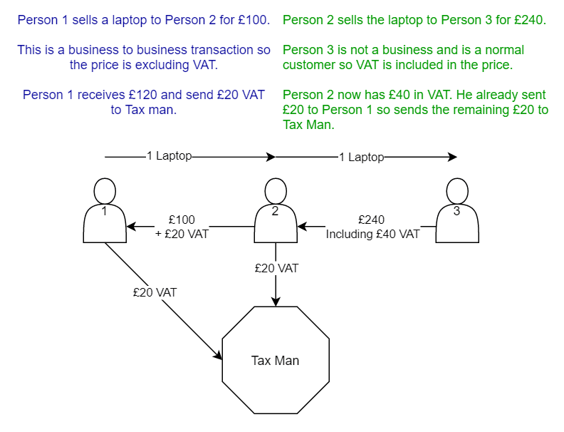 A diagram showing how VAT works between businesses that are VAT registered