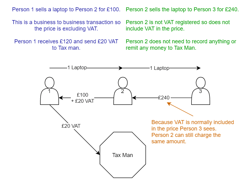 A diagram showing how VAT works when one business is not VAT registered
