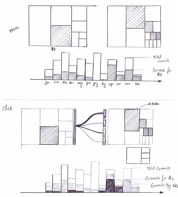 Github Visualization