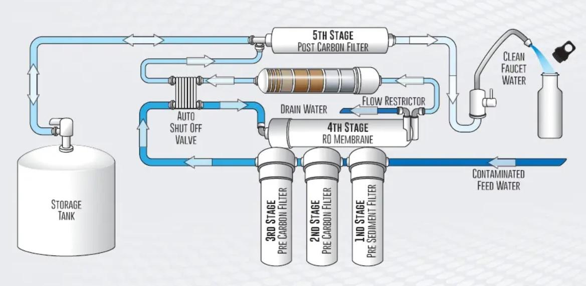 RO System Diagram