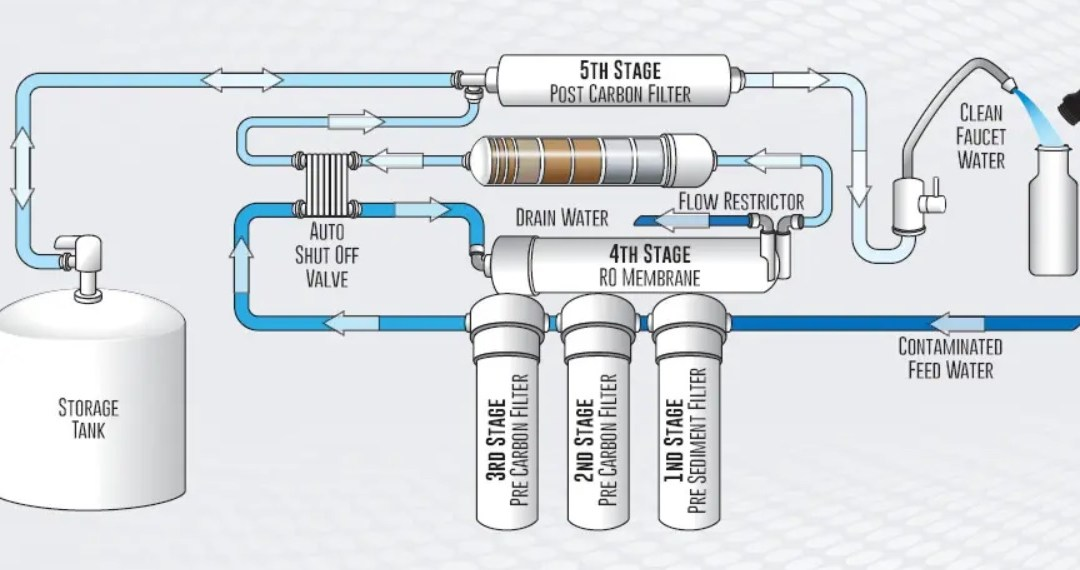 What is a Reverse Osmosis System and How Does it Work?