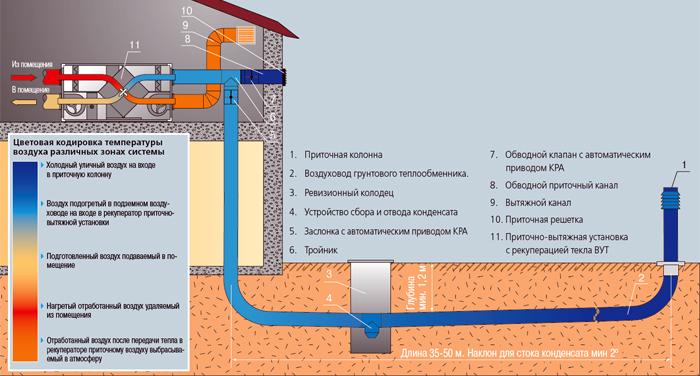 Грунтовые теплообменники для систем вентиляции Уплотнения теплообменника Sondex S18 Черкесск