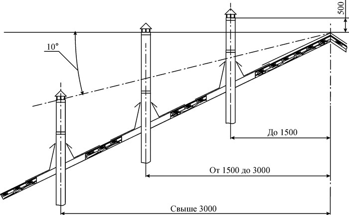Требования мчс к дымоходам твердотопливных котлов утеплитель для трубы дымохода купить в запорожье