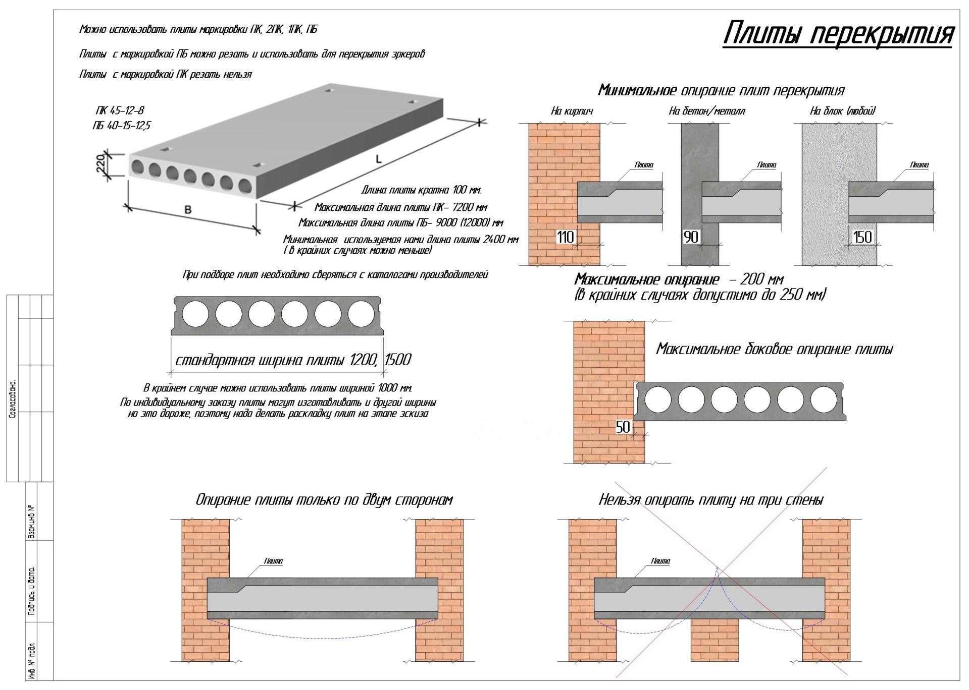 стандартные размеры плит перекрытия для частного дома