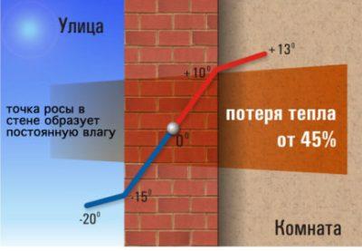 Что такое точка росы и как рассчитать точку росы в стене.