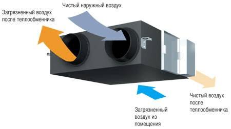 Новые тренды в системах вентиляции и кондиционирования в новостройках 13 Строительный портал