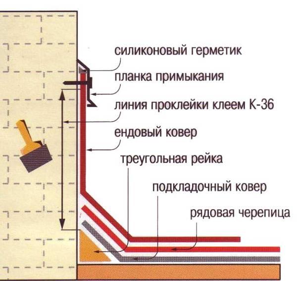 Конструкция парапета