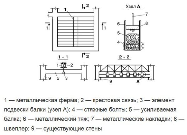 Усиление деревянного перекрытия – способы как укрепить потолочные и балки второго этажа 2 41 Строительный портал