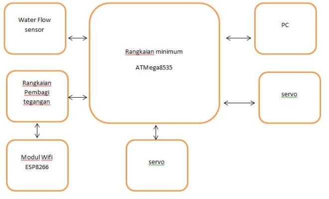 Sistem Mikroprosesor | Website kuliah Sistem Mikroprosesor