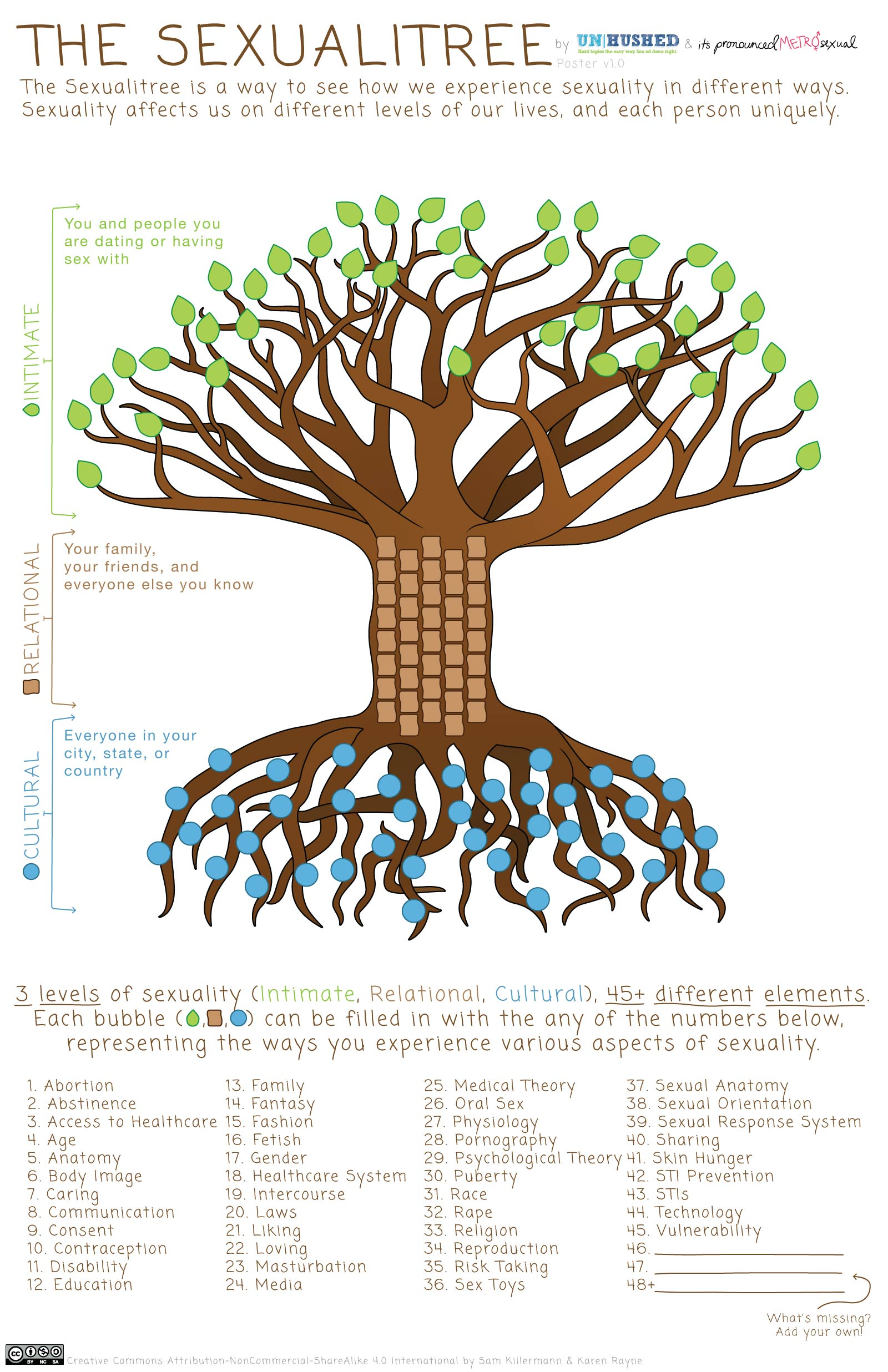 Theualitree A Model For Comprehensiveuality Education