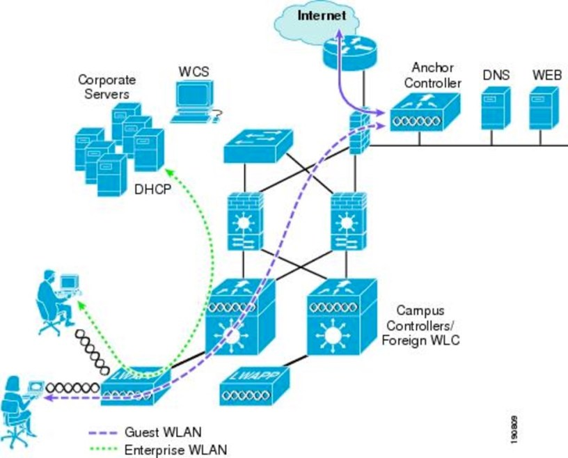 WLC – Anchor Network Flow – Networking experience