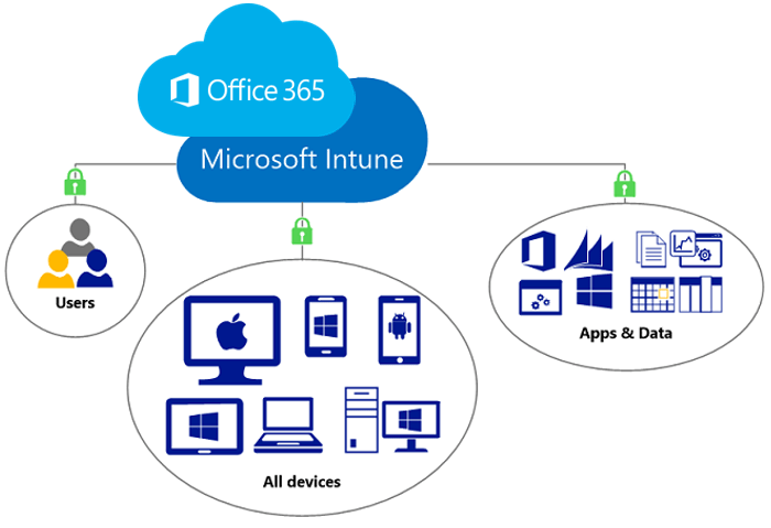 Guest Posts: Intune & iOS - Setting Up
