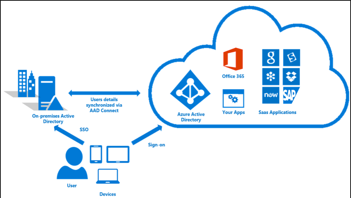 Guest Posts: Intune & iOS – Assigning Applications To