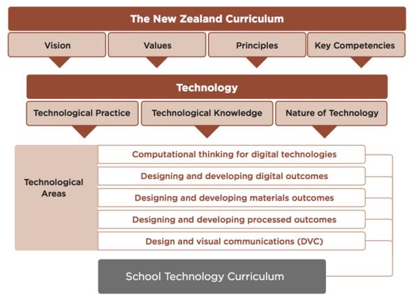 Dig-Tech NZ Curriculum.png