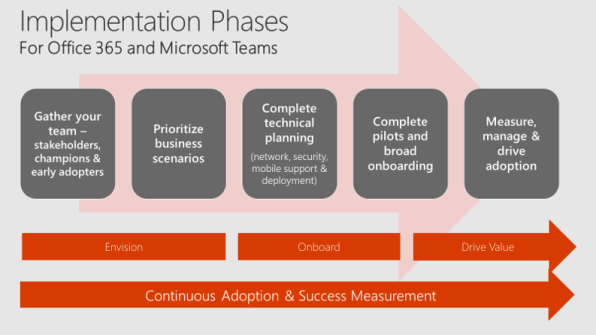 quick-start-enable-teams-implementation-phases.png