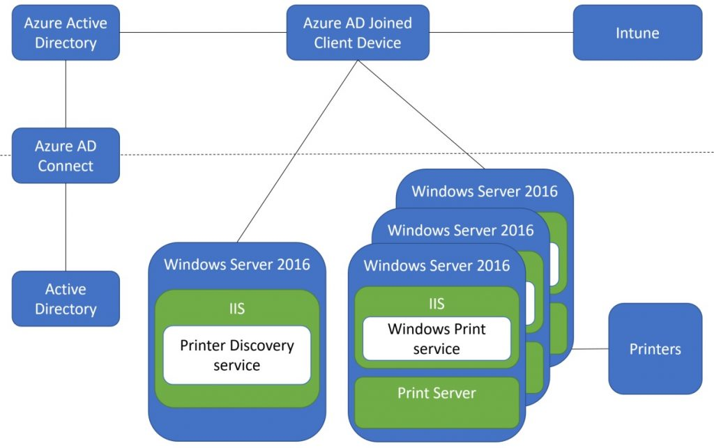 Hybrid Cloud Printing Via AzureAD Is Here