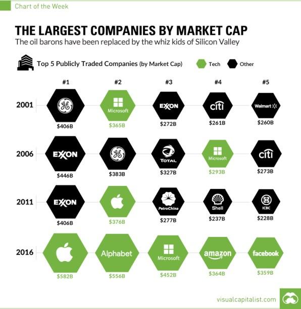 largest-companies-by-market-cap-chart.jpg