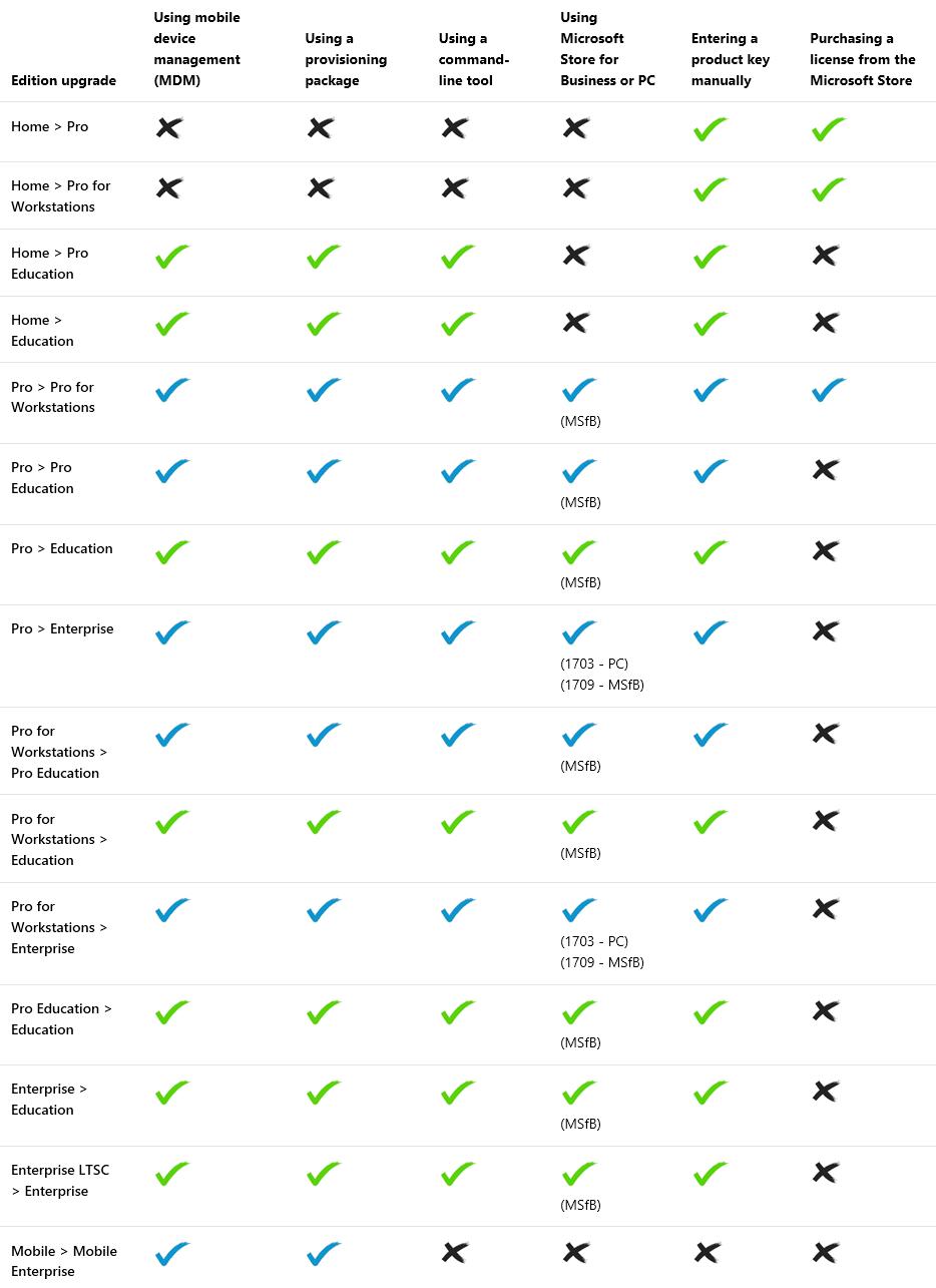 convert windows 10 education to enterprise