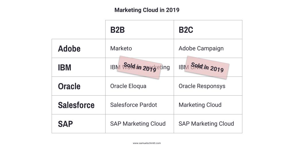 Marketing Cloud in 2019