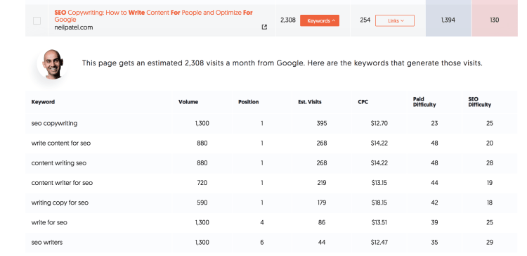 SEO - Spy the competition with Ubersuggest.