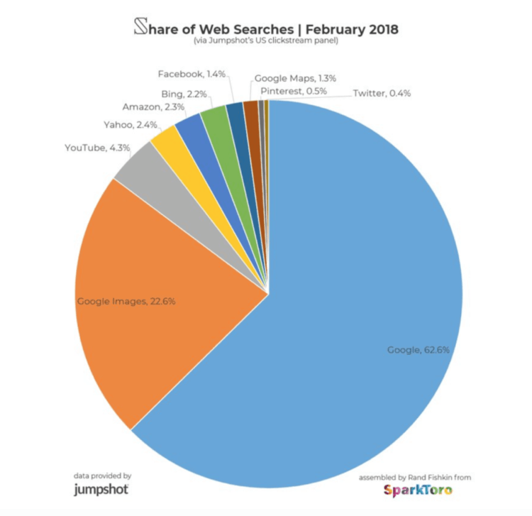 Share of the Web Searches