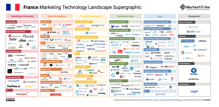 French Marketing Technology Landscape Supergraphic
